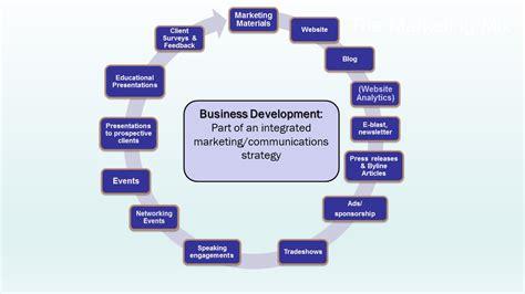 secret  successful business developmentshen milsom