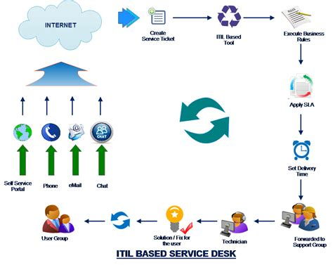 help desk escalation process service itil compliance service