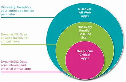 Security Application Testing Dynamic Cyber Types Vulnerabilities