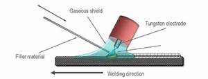 What Is     Tig Welding  The Basics Of Tungsten Inert Gas