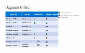 Comment Avoir Windows 10 Gratuit : faq sur windows 10 gratuit mise jour t l chargement licence le crabe info ~ Medecine-chirurgie-esthetiques.com Avis de Voitures