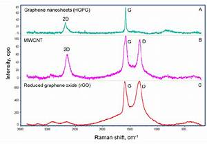 Raman Scattering Spectra Of Hopg Graphene Multi