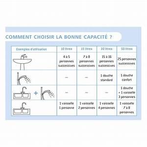 Chauffe Eau Electrique Sous Evier : chauffe eau lectriques petite capacit pour ~ Dailycaller-alerts.com Idées de Décoration