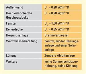 U Wert Tabelle Baustoffe : stadtwerke greven grenzwerte bei neubauplanung ~ Frokenaadalensverden.com Haus und Dekorationen