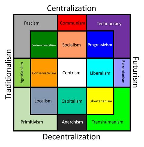 A Modern Take On The Political Compass — Steemkr