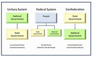 Federalism The Division Of Power Worksheet Answers