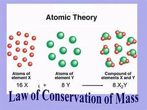 Copy Of Atomic Theory Timeline