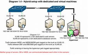 Neutron Networking  Vlan Provider Networks