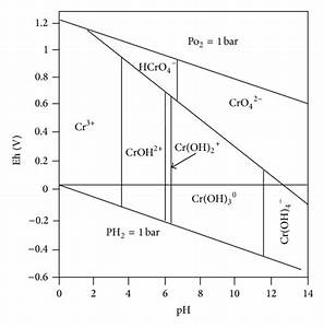 Geochemical Modeling Of Trivalent Chromium Migration In