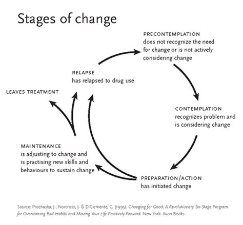 stages of change smart recovery addiction support