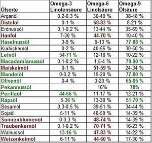 Omega 3 Fettsäuren Lebensmittel : etwas aufkl rung bez glich le omega3 omega6 erw nscht gesund essen forum ~ Frokenaadalensverden.com Haus und Dekorationen