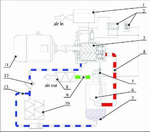 Functional Diagram Of The Screw Air Compressor  1  Air