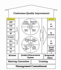 Continuous Quality Improvement Model  Hcqim