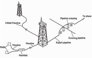 1  A Typical Use Of Offshore Pipelines  72