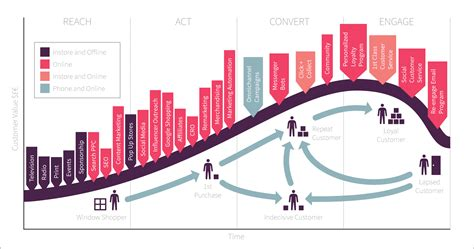 lifecycle marketing model smart insights