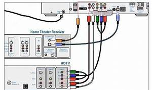 Cable Tv Hookup Digital Stb Hdtv Connections