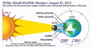 Mwn Blog  2017 Solar Eclipse  A Viewing Guide For Memphis
