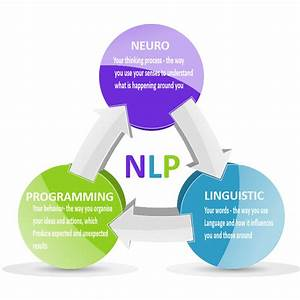 Neuro-linguistic Programming  Nlp