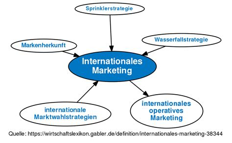 And Marketing by Internationales Marketing Definition Gabler