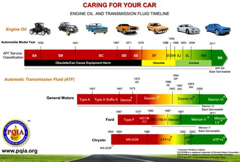 Conventional Oil Vs Synthetic Oil In Non-performance