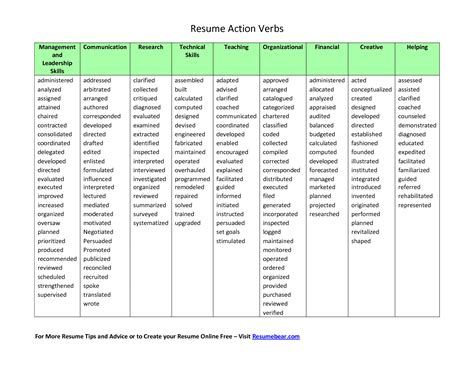 good resume adverbs forming adverbs oxford dictionaries resume action verbs list templates