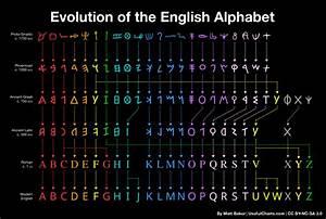 Evolution of the English Alphabet – UsefulCharts