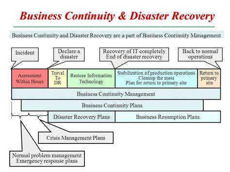 39 Itil Disaster Recovery Plan Template, Sample Business. Graphic Design College New York. Original Hp Ink Cartridges Gallup Med Flight. Pharmacy Certification Exam Odor From Nose. Greenville Tech Online Van Vliet Orthodontics. Comprehensive Outpatient Rehabilitation Facility. Pmp Training San Diego The Inspection Company. Business Cards Next Day Delivery. American Medical Informatics