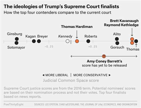 How Four Potential Nominees Would Change The Supreme Court