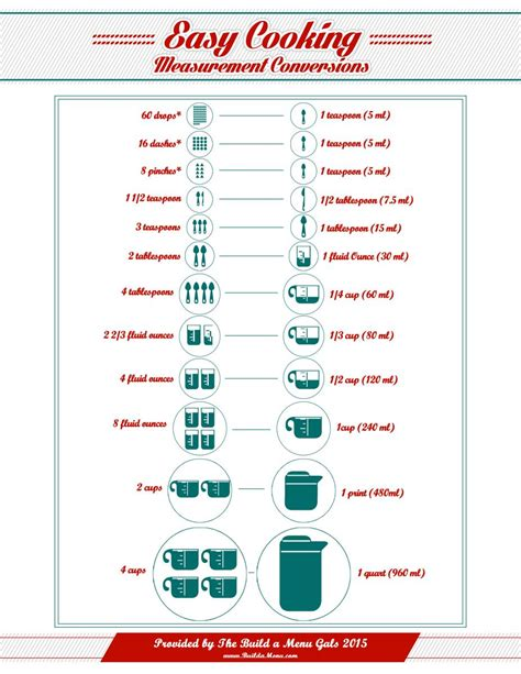 Kitchen Measurements by Easy Cooking Measurements Conversions Chart