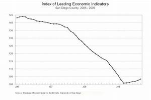 USD Index of Leading Economic Indicators