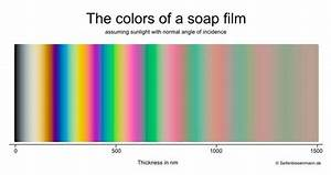 Gauge Thickness Chart Color And Film Thickness Soap Bubble Wiki Fandom