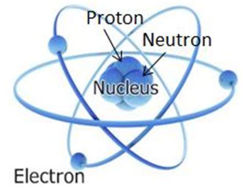 Define Proton by Prot 243 N 191 Qu 233 Es Un Prot 243 N Definici 243 N De Prot 243 N