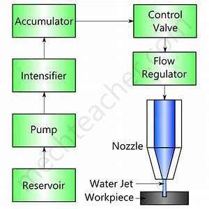 Water Jet Machining  Wjm   U00ab Mechteacher Com