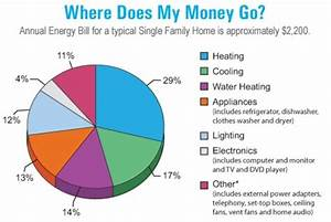Making A Home Energy Efficient