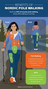Beginner U2019s Guide To Nordic Pole Walking In 2020