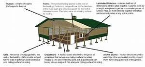 Pole Barn  Post Frame Buying Guide At Menards U00ae