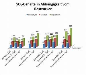 Aus Ph Wert Konzentration Berechnen : cvua karlsruhe h lt biowein aus baden w ~ Themetempest.com Abrechnung