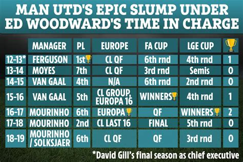 Man Utd chief Ed Woodward gives green light to 125m double ...