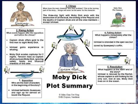 Critical analysis of herman melvilles moby dick jpg 638x479