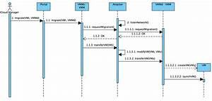 Sequence Diagram For The Use Case  U0026quot  Man
