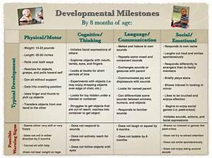 Developmental Milestones Chart 0 3 Developmental