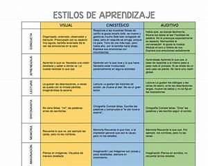 estilos de aprendizaje Orientación Andújar Recursos Educativos