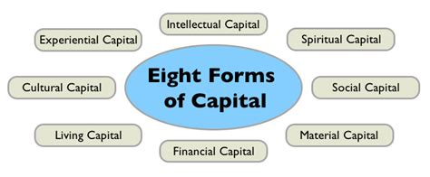 eight forms of capital p2p foundation