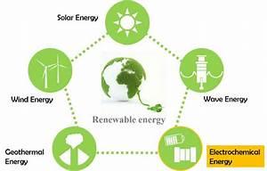 Renewable Energy Considered As Alternative Energy Sources