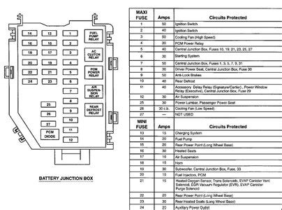 2005 Lincoln Town Car Fuse Box Diagram by Lincoln Towncar Fuse Box Map Pictures