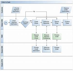 Cash Management Workflow Diagram : siebel crm integration pack for oracle order management ~ A.2002-acura-tl-radio.info Haus und Dekorationen