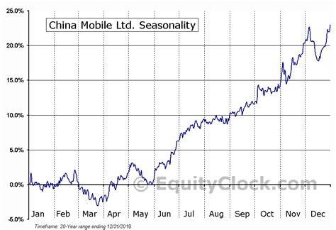 china mobile ltd china mobile ltd nyse chl seasonal chart equity clock