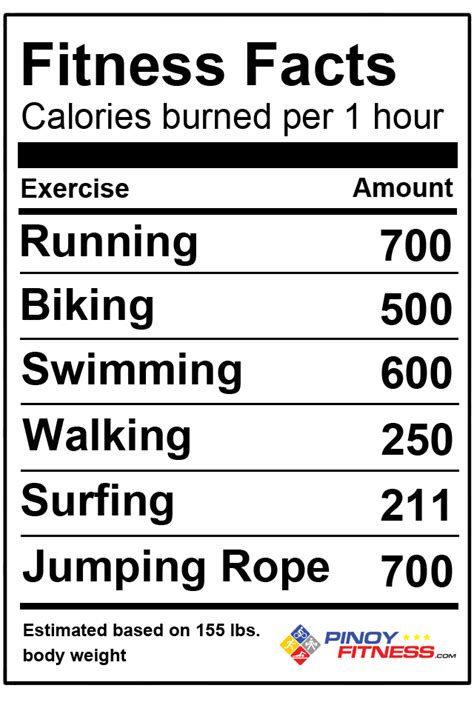 fitness facts pinoy fitness calorie facts
