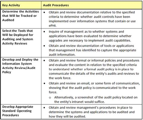 privacy  security audits  electronic health