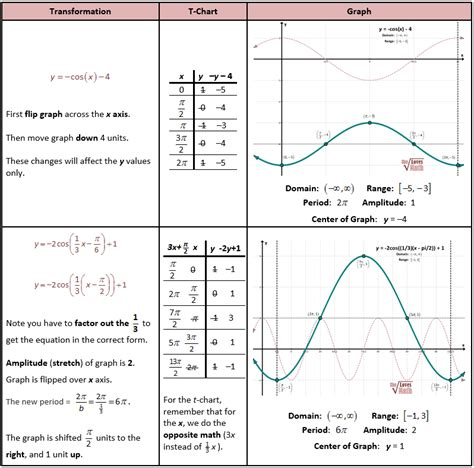 transformations of trig functions she math